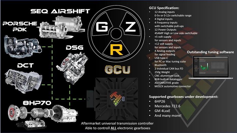 GZR HTG - GCU overlay